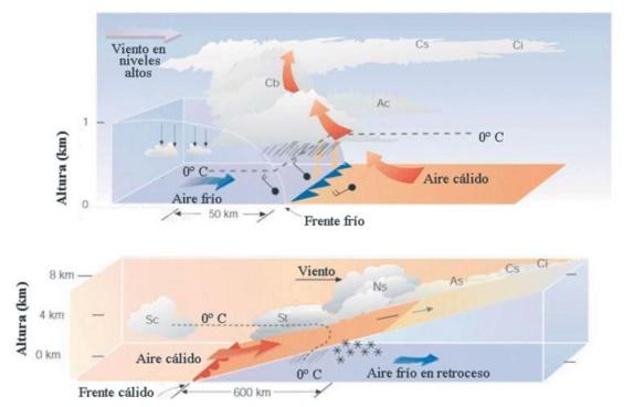 Figura 2: Avance de un frente frío (arriba) y un frente cálido (abajo). Podemos apreciar la formación de cirrus en la parte de la derecha y cómo la nubosidad aumenta a medida que avanzamos hacia la izquierda. Fuente: Observación e identificación de las nubes desde la superficie terrestre, Martín, F. & Quirantes, J. A.