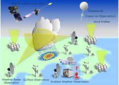 Sistemas de observación meteorológica